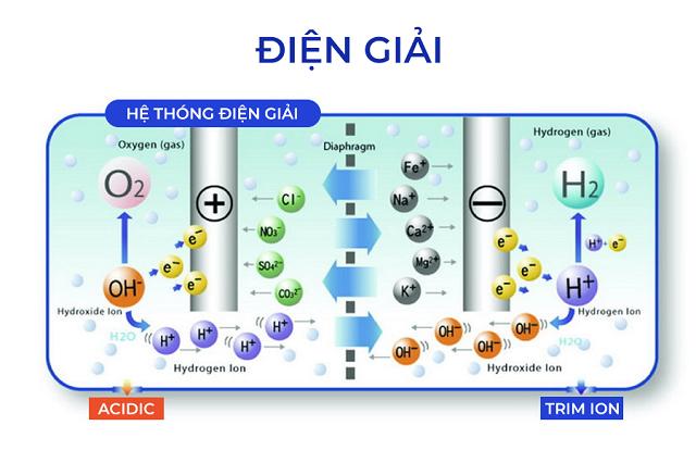 Nước ion kiềm được tạo ra bởi công nghệ điện giải