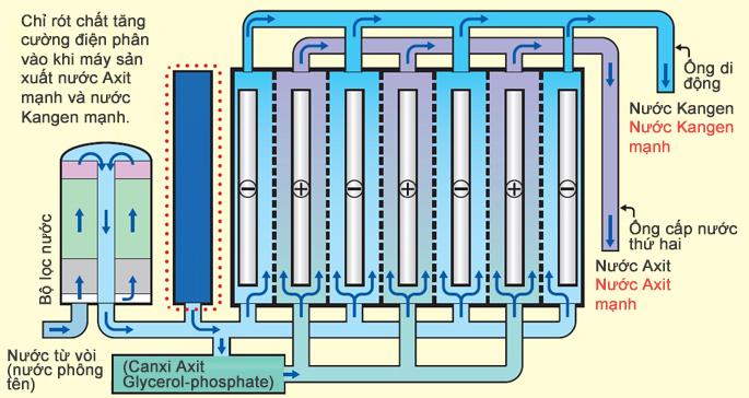 Công nghệ điện giải nước kangen
