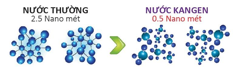 Cấu trúc phân tử nước Kangen nhỏ hơn so với phân tử nước thường