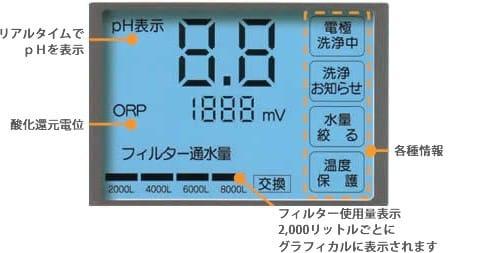 Màn hình cho phép hiển thị trực quan, các chế độ nước nước uống, độ pH, ORP…