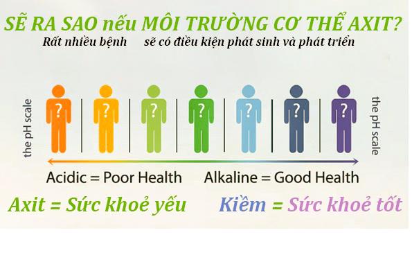 Độ pH đối với cơ thể con người
