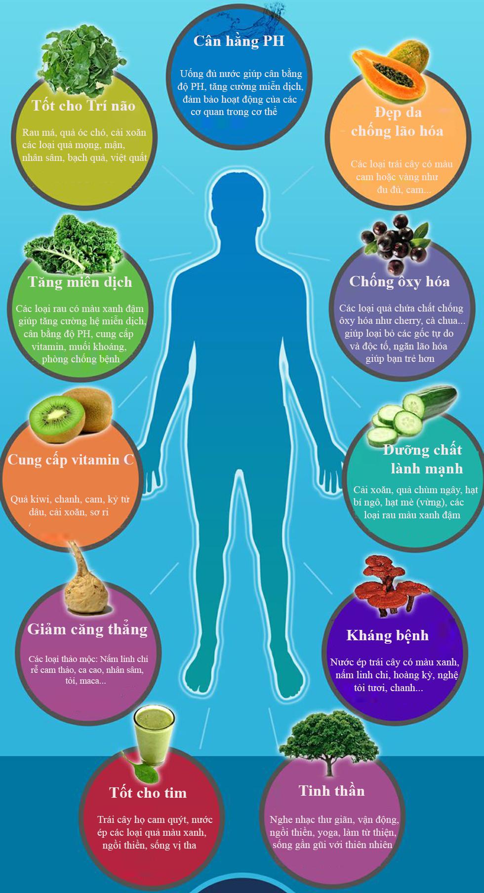 Bổ sung nhiều thực phẩm có tính kiềm để tăng cường sức khỏe cho cơ thể