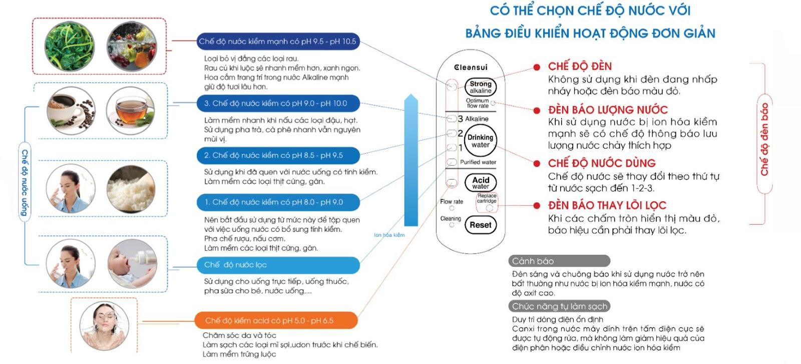 Chế độ nước của máy lọc nước ion kiềm Mitsubishi Cleansui EU301