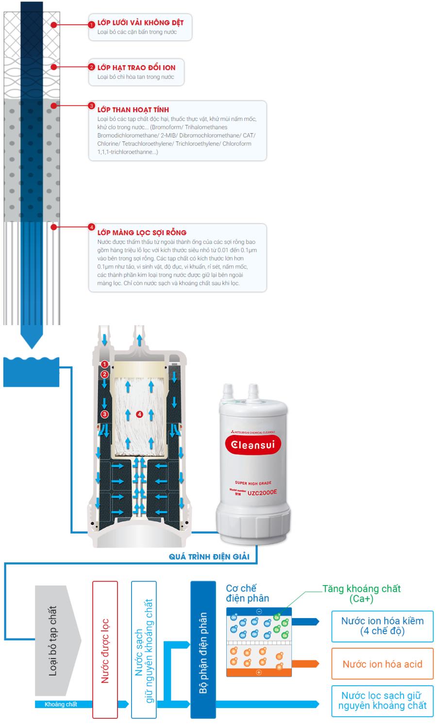 Quy trình lọc của máy lọc nước ion kiềm Mitsubishi Cleansui EU301