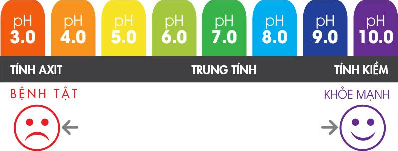 Thang đo pH sức khỏe