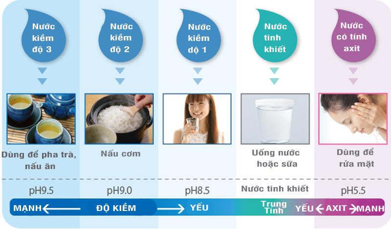 5 loại nước ĐA NĂNG từ máy lọc nước Panasonic TK-AB50
